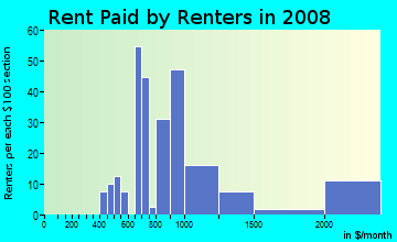 Rent paid by renters in 2009 in Flamingo Park in West Palm Beach neighborhood in FL