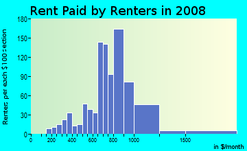 Rent paid by renters in 2009 in Parker Ridge in West Palm Beach neighborhood in FL