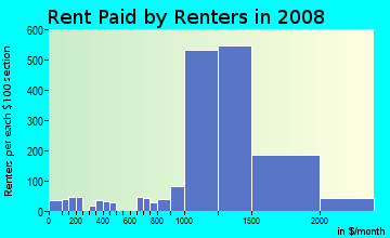 Rent paid by renters in 2009 in Villages Of Palm Beach Lakes in West Palm Beach neighborhood in FL