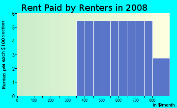 Rent paid by renters in 2009 in Nicholas Heights in Auburndale neighborhood in FL