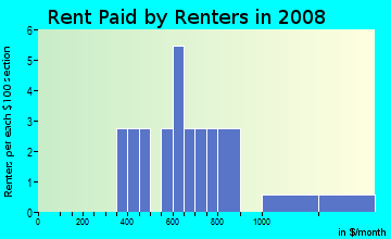 Rent paid by renters in 2009 in Oak Manor in Auburndale neighborhood in FL