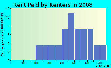 Rent paid by renters in 2009 in Pine Crest in Auburndale neighborhood in FL