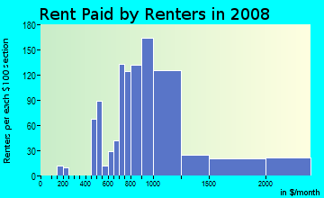 Rent paid by renters in 2009 in Bayshore in Miami Beach neighborhood in FL