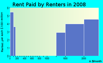 Rent paid by renters in 2009 in Hibiscus Island in Miami Beach neighborhood in FL