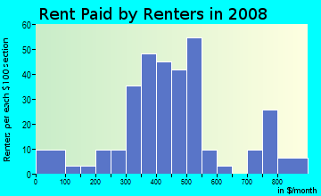 Rent paid by renters in 2009 in Henson Heights in Springdale neighborhood in AR