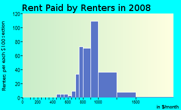 Rent paid by renters in 2009 in South Green in Tampa neighborhood in FL