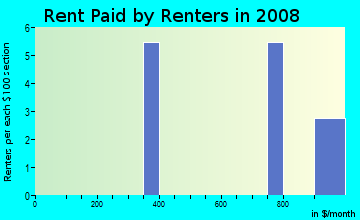 Rent paid by renters in 2009 in Bahia Lakes Preserve in Ruskin neighborhood in FL