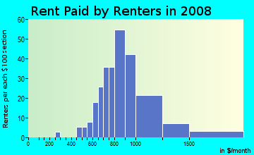 Rent paid by renters in 2009 in Hidden Oaks in Tampa neighborhood in FL