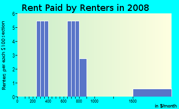 Rent paid by renters in 2009 in Lake Hills in Frostproof neighborhood in FL