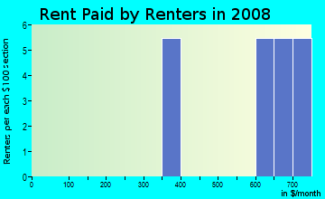 Rent paid by renters in 2009 in Alta Vista in Haines City neighborhood in FL