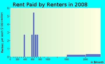 Rent paid by renters in 2009 in Lake Park in Haines City neighborhood in FL