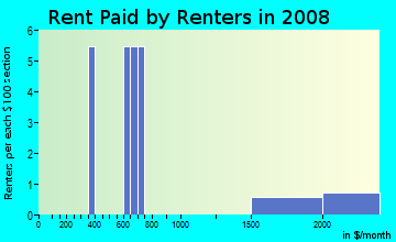 Rent paid by renters in 2009 in Lakeside in Haines City neighborhood in FL