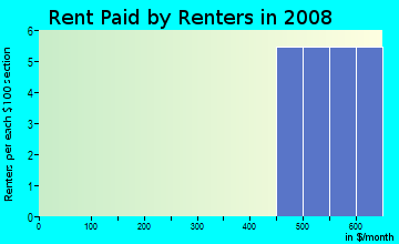 Rent paid by renters in 2009 in Patterson Groves in Haines City neighborhood in FL