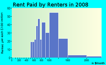 Rent paid by renters in 2009 in Poinciana in Haines City neighborhood in FL