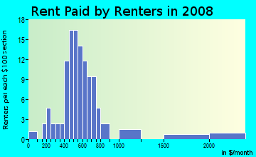 Rent paid by renters in 2009 in Oakhurst in Lakeland neighborhood in FL