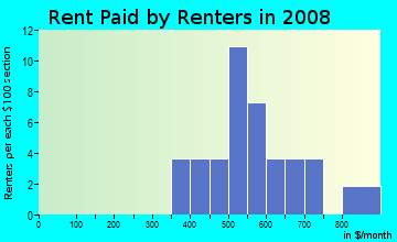 Rent paid by renters in 2009 in Parker Place in Lakeland neighborhood in FL