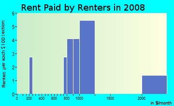 Rent paid by renters in 2009 in Shoppes of Lakeland in Lakeland neighborhood in FL