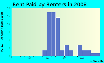 Rent paid by renters in 2009 in Tillman in Mobile neighborhood in AL