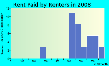 Rent paid by renters in 2009 in Pinehurst in Lake Wales neighborhood in FL