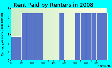 Rent paid by renters in 2009 in Sun-Rise View in Lake Wales neighborhood in FL