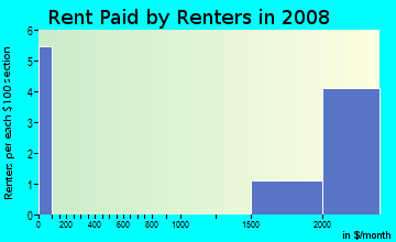 Rent paid by renters in 2009 in Casa Del Sol Condominiums in Winter Haven neighborhood in FL