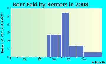 Rent paid by renters in 2009 in Eagle Crest in Winter Haven neighborhood in FL