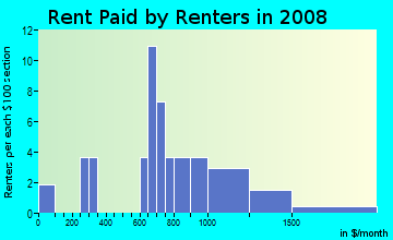 Rent paid by renters in 2009 in Garden Grove South in Winter Haven neighborhood in FL