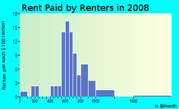 Rent paid by renters in 2009 in Haven Homes in Winter Haven neighborhood in FL