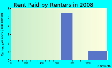 Rent paid by renters in 2009 in Lake Elbert Highlands in Winter Haven neighborhood in FL