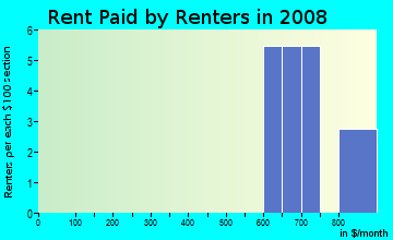 Rent paid by renters in 2009 in South Haven in Siloam Springs neighborhood in AR