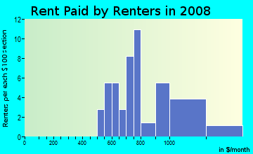 Rent paid by renters in 2009 in Lake Mariam in Winter Haven neighborhood in FL