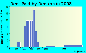 Rent paid by renters in 2009 in Lucerne Park in Winter Haven neighborhood in FL