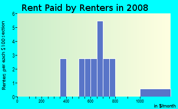 Rent paid by renters in 2009 in Shadow Wood in Winter Haven neighborhood in FL