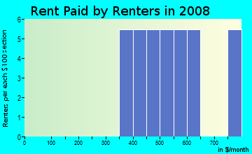Rent paid by renters in 2009 in South College in Winter Haven neighborhood in FL