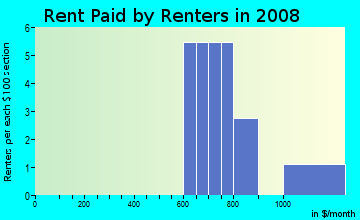 Rent paid by renters in 2009 in Spanish Haven in Winter Haven neighborhood in FL