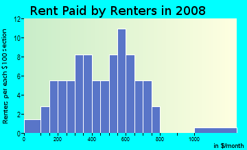Rent paid by renters in 2009 in Sunset Park in Winter Haven neighborhood in FL