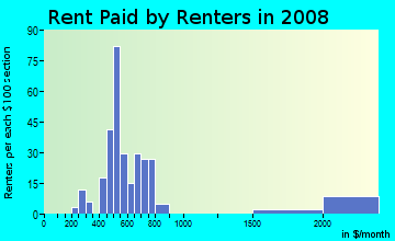 Rent paid by renters in 2009 in Villa Heights in Winter Haven neighborhood in FL
