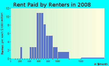 Rent paid by renters in 2009 in West Winter Haven in Winter Haven neighborhood in FL