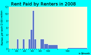 Rent paid by renters in 2009 in Cypress Lakes in Lakeland neighborhood in FL