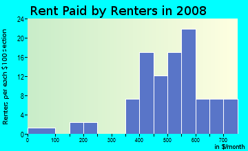 Rent paid by renters in 2009 in Burmah Heights in Quincy neighborhood in FL