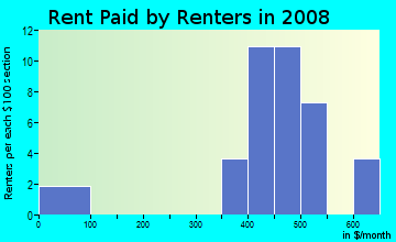 Rent paid by renters in 2009 in Country Acres in Siloam Springs neighborhood in AR