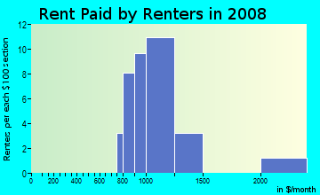 Rent paid by renters in 2009 in Hammondville in Pompano Beach neighborhood in FL