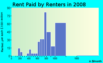 Rent paid by renters in 2009 in Cypress Chase in Fort Lauderdale neighborhood in FL