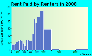 Rent paid by renters in 2009 in Eastgate in Fort Lauderdale neighborhood in FL