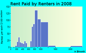Rent paid by renters in 2009 in Downtown Lauderdale Lakes in Fort Lauderdale neighborhood in FL