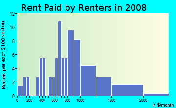 Rent paid by renters in 2009 in Duval Street in Key West neighborhood in FL