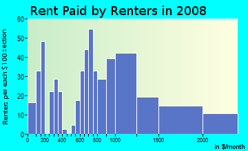 Rent paid by renters in 2009 in Bahama Village in Key West neighborhood in FL