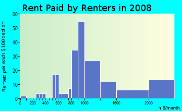 Rent paid by renters in 2009 in White Street Gallery District in Key West neighborhood in FL