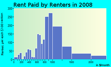 Rent paid by renters in 2009 in Old Town in Key West neighborhood in FL