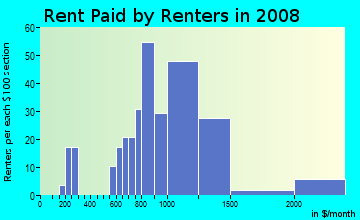Rent paid by renters in 2009 in Thompson in Key Largo neighborhood in FL